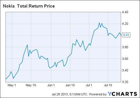 NOK Total Return Price Chart