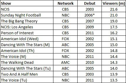 aired Sunday Night Football from 1987 to 2005 before it moved to NBC