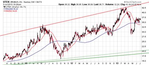 3-Yr UTEK Chart