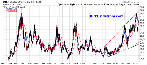 Historical UTEK Price Graph