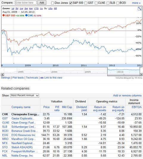 http://www.google.ca/finance?q=NYSE%3ACHK&ei=FJ73UcCcNazq0QHjigE