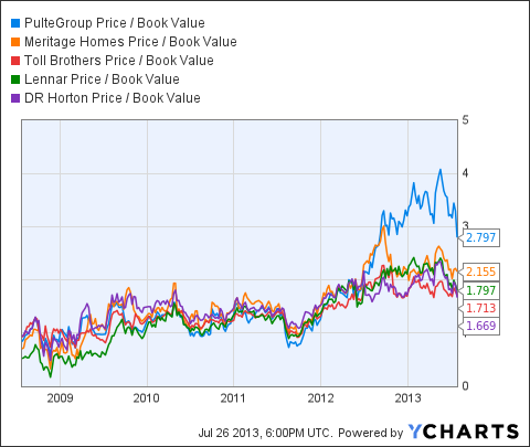 PHM Price / Book Value Chart