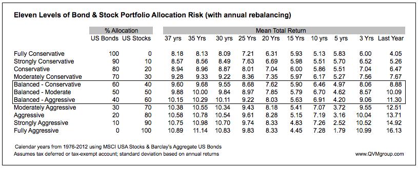 Calendar Year Returns : Historical returns for u s stock bond allocations and