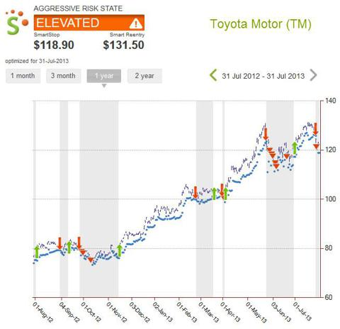 Toyota Chart & Risk State