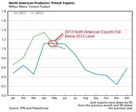 North American Potash Exports