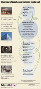 LME warehouse scheme infographic