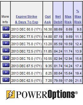 Gmcr stock options