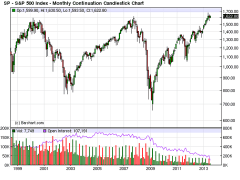 September 2013 SP 500 Futures Continuation Chart
