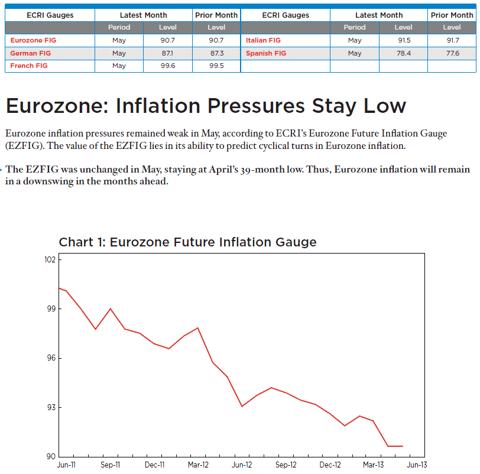 Eurozone Inflation Pressure Stays Low