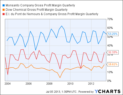 MON Gross Profit Margin Quarterly Chart