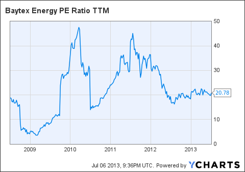 BTE PE Ratio TTM Chart