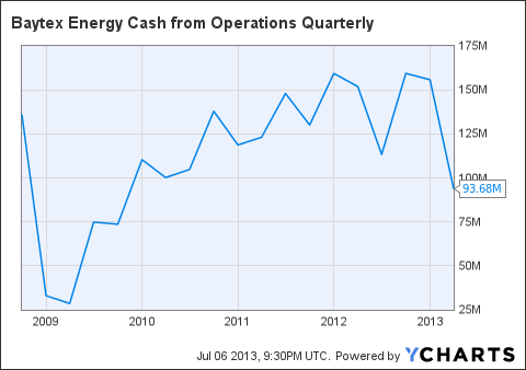BTE Cash from Operations Quarterly Chart