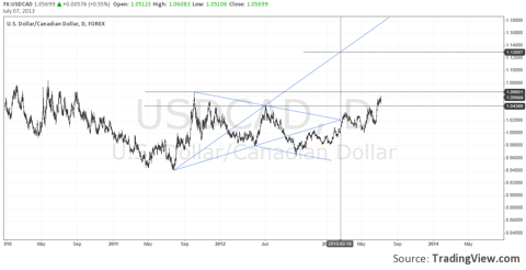 USDCAD - Bullish Failed Wolfe wave, Daily Charts