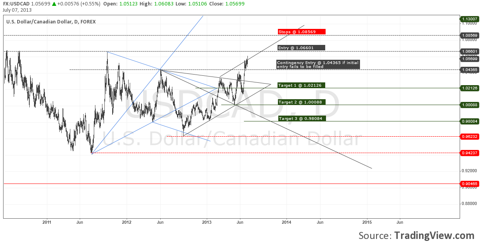 USDCAD - Trade Plan