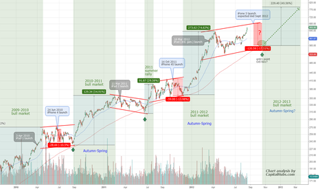 Apple New Product Release versus Stock Price Chart 1