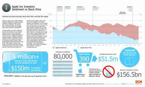 Apple APPL Investors Sentiment vs Stock Price - Infographic and Chart