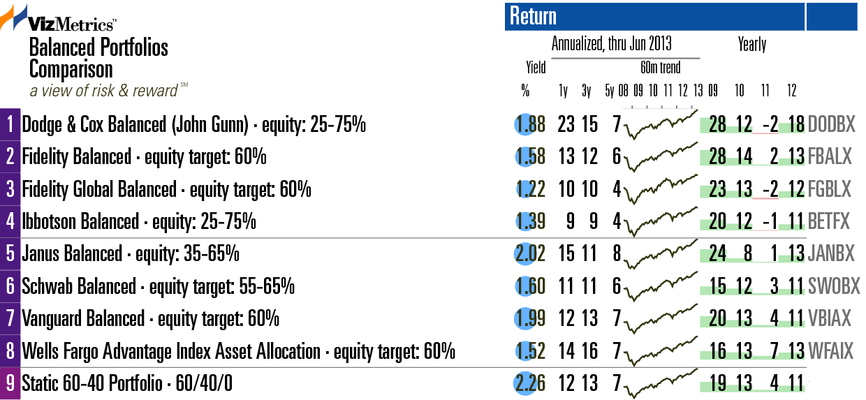 8 Balanced Portfolios Compared Vanguard Janus And Others