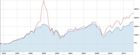 S&P 500 and Nasdaq 20-year chart