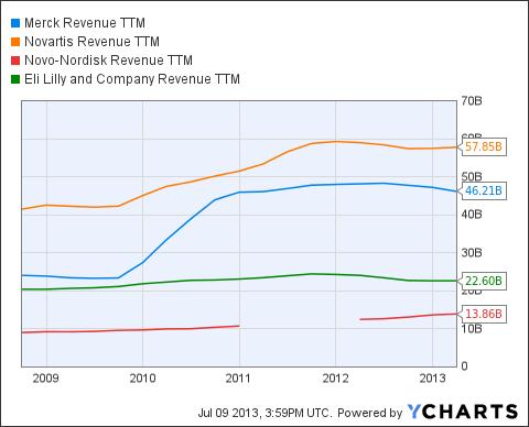MRK Revenue TTM Chart