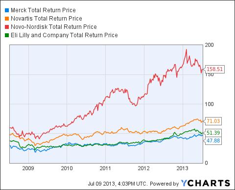 MRK Total Return Price Chart