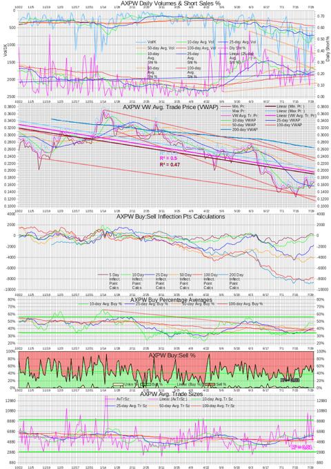 AXPW Intra-day Statistics Chart 201300731
