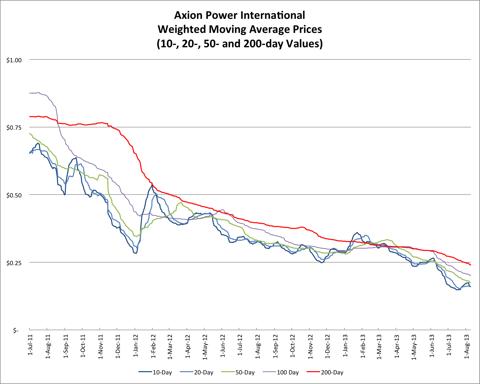 8.10.13 AXPW Price