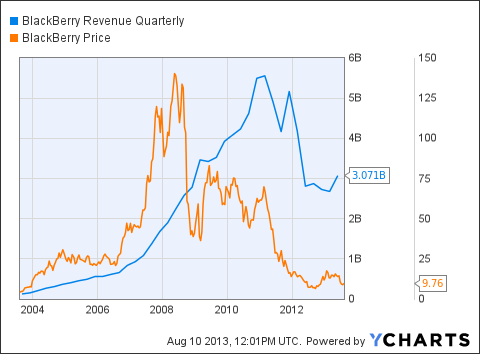 BBRY Revenue Quarterly Chart