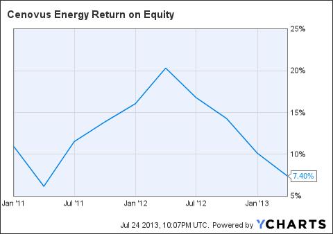 CVE Return on Equity Chart