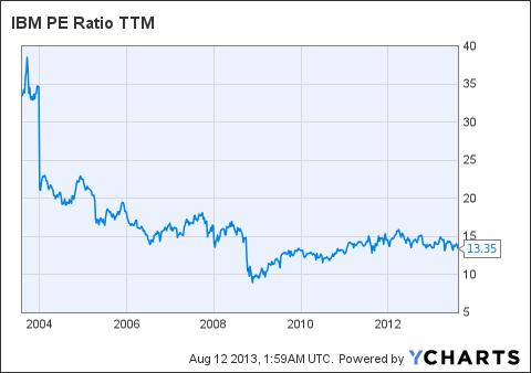 IBM PE Ratio TTM Chart