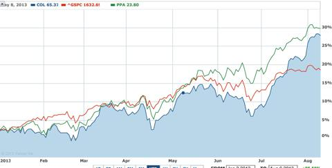 YTD: COL vs. PPA vs. S&P500