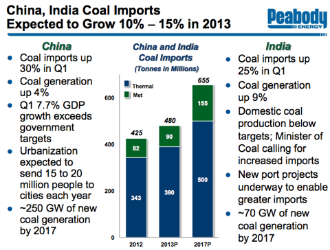Credit: PeabodyEnergy.com