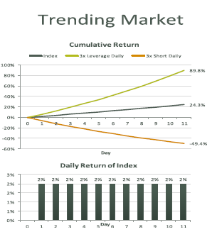 Boost ETF trending market chart ETF inverse