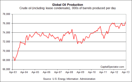 Another Nail In The Coffin For Peak Oil