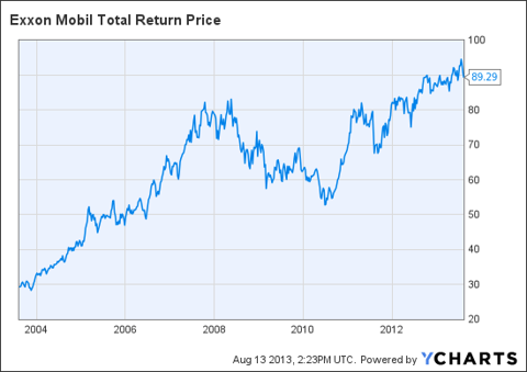 XOM Total Return Price Chart