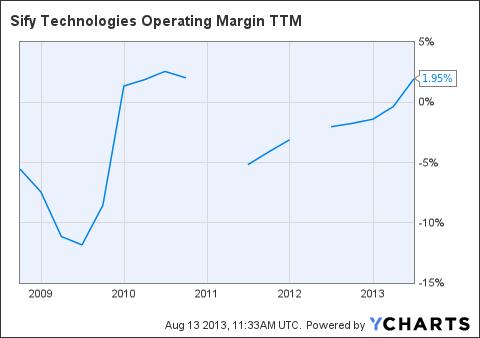 SIFY Operating Margin TTM Chart