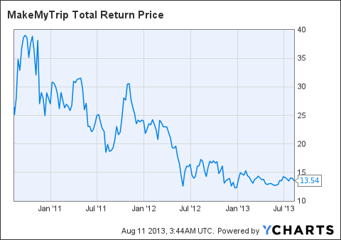 MMYT Total Return Price Chart