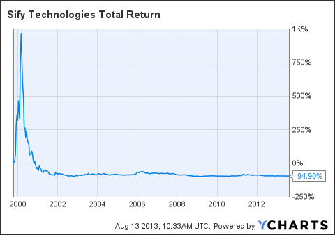 SIFY Total Return Price Chart