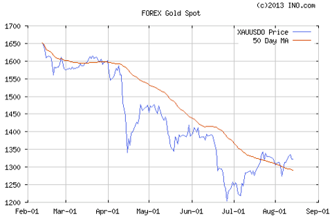 The gold price has bottomed