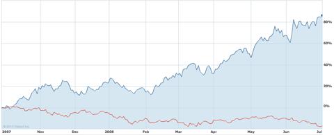 USO vs. S&P 500