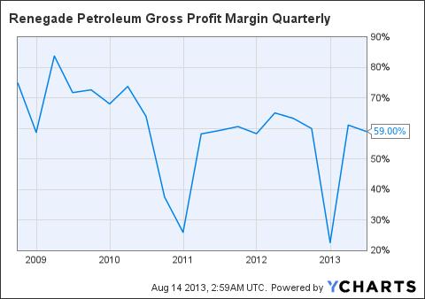 RPTTF Gross Profit Margin Quarterly Chart