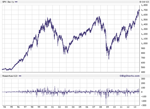 20-year chart for S&P 500 index