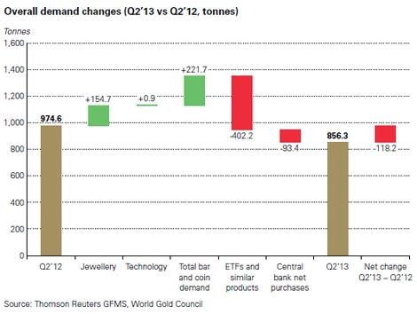 Overall Gold Demand Changes
