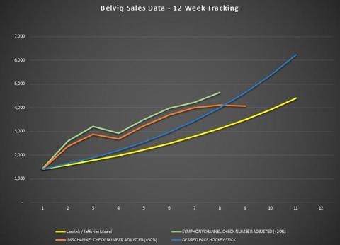 Week 9 Prescription Sales