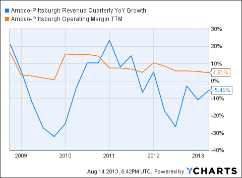 AP Revenue Quarterly YoY Growth Chart