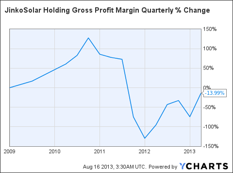 JKS Gross Profit Margin Quarterly Chart