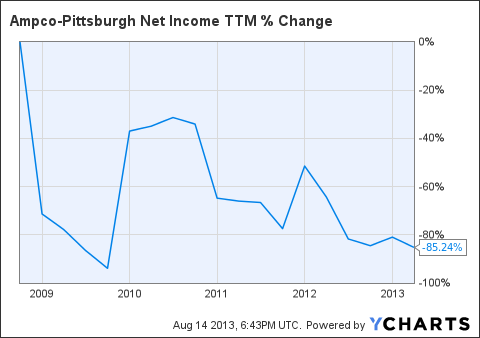 AP Net Income TTM Chart
