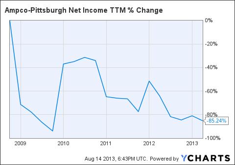 AP Net Income TTM Chart