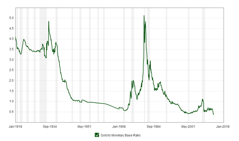 This chart shows the ratio of the gold price to the St. Louis Adjusted Monetary Base back to 1918. The monetary base roughly matches the size of the Federal Reserve balance sheet, which indicates the level of new money creation required to prevent debt deflation. Previous gold bull markets ended when this ratio crossed over the 4.8 level.