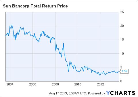 SNBC Total Return Price Chart