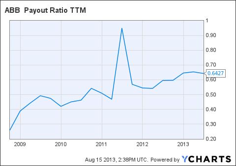 ABB Payout Ratio TTM Chart